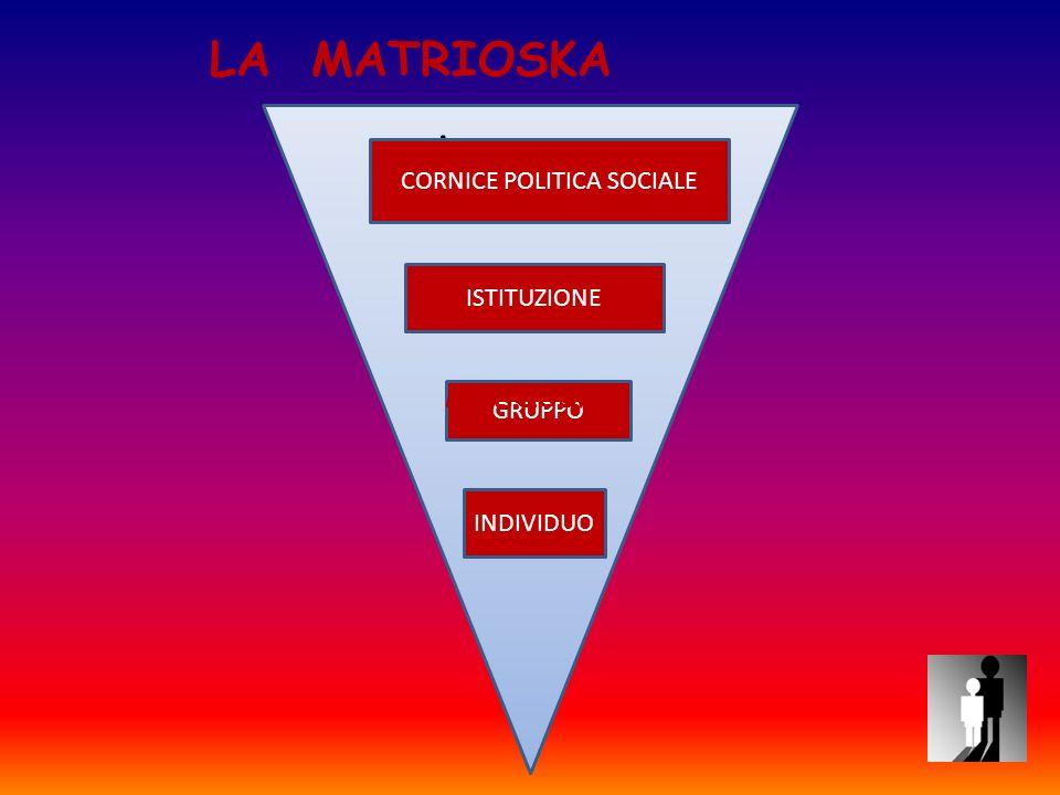 : CORNICE POLITICA SOCIALE ISTITUZIONE GRUPPO INDIVIDUO LA MATRIOSKA MATRIOSKA