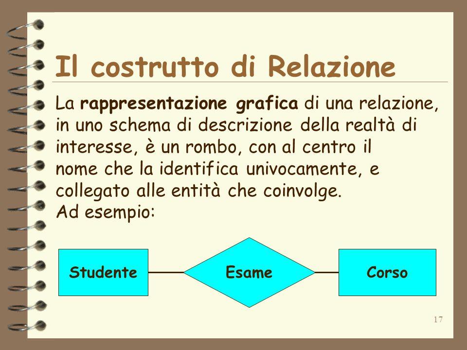 17 Il costrutto di Relazione La rappresentazione grafica di una relazione, in uno schema di descrizione della realtà di interesse, è un rombo, con al