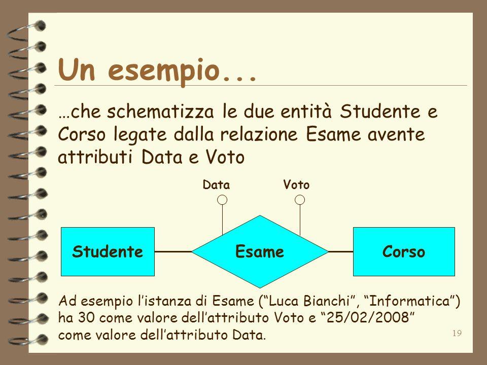 19 Un esempio... …che schematizza le due entità Studente e Corso legate dalla relazione Esame avente attributi Data e Voto StudenteCorso Esame DataVot