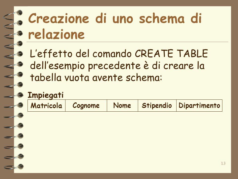 13 Creazione di uno schema di relazione Leffetto del comando CREATE TABLE dellesempio precedente è di creare la tabella vuota avente schema: Matricola