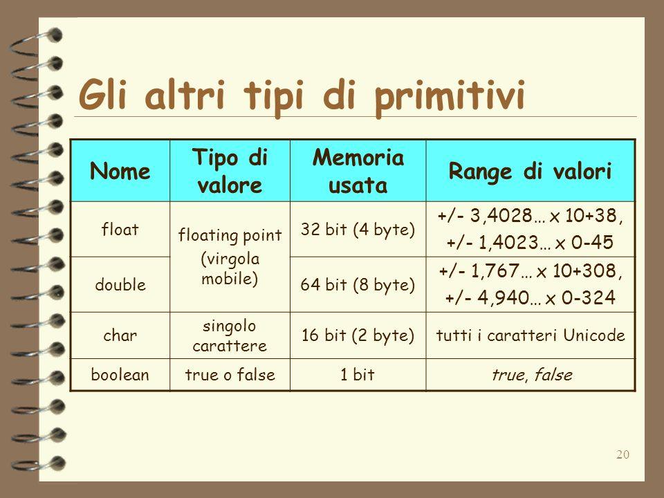20 Nome Tipo di valore Memoria usata Range di valori float floating point (virgola mobile) 32 bit (4 byte) +/- 3,4028… x 10+38, +/- 1,4023… x 0-45 double64 bit (8 byte) +/- 1,767… x 10+308, +/- 4,940… x 0-324 char singolo carattere 16 bit (2 byte)tutti i caratteri Unicode booleantrue o false1 bittrue, false Gli altri tipi di primitivi