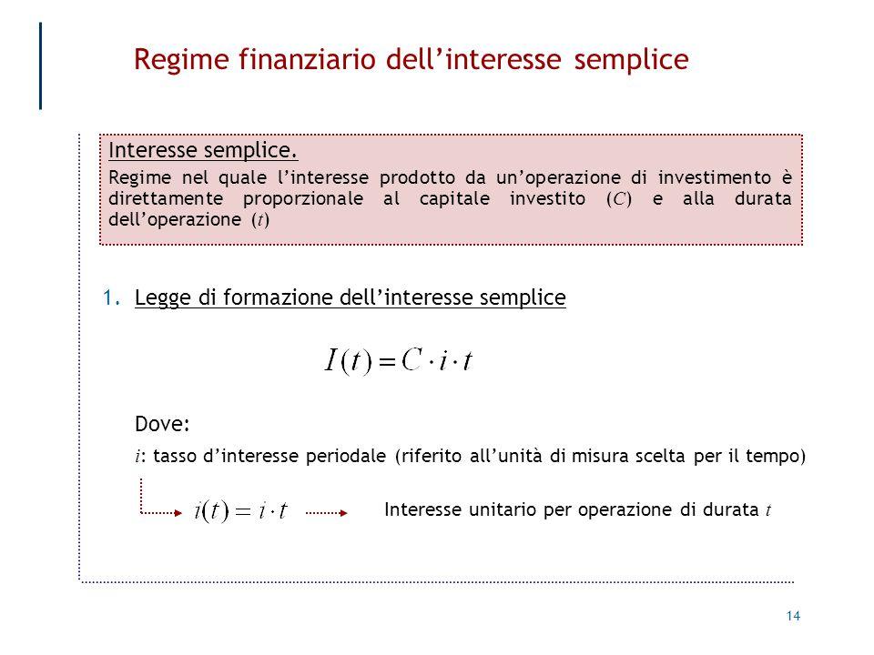 14 Regime finanziario dellinteresse semplice Interesse semplice. Regime nel quale linteresse prodotto da unoperazione di investimento è direttamente p