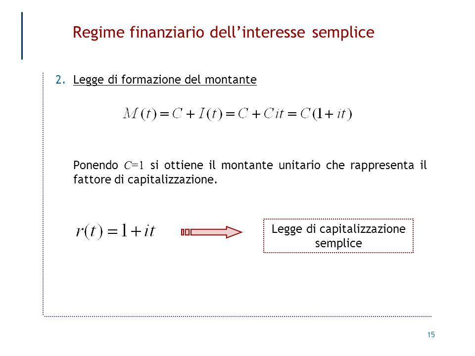 15 Regime finanziario dellinteresse semplice 2.Legge di formazione del montante Ponendo C=1 si ottiene il montante unitario che rappresenta il fattore