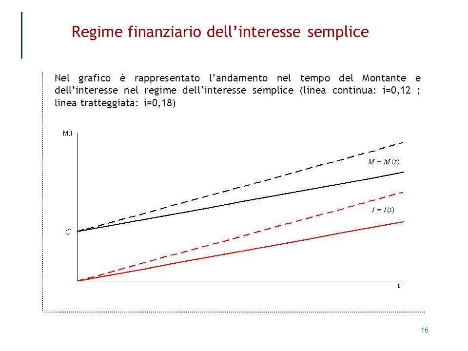16 Regime finanziario dellinteresse semplice Nel grafico è rappresentato landamento nel tempo del Montante e dellinteresse nel regime dellinteresse se