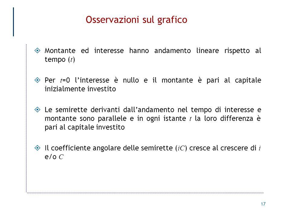 17 Osservazioni sul grafico Montante ed interesse hanno andamento lineare rispetto al tempo ( t ) Per t =0 linteresse è nullo e il montante è pari al