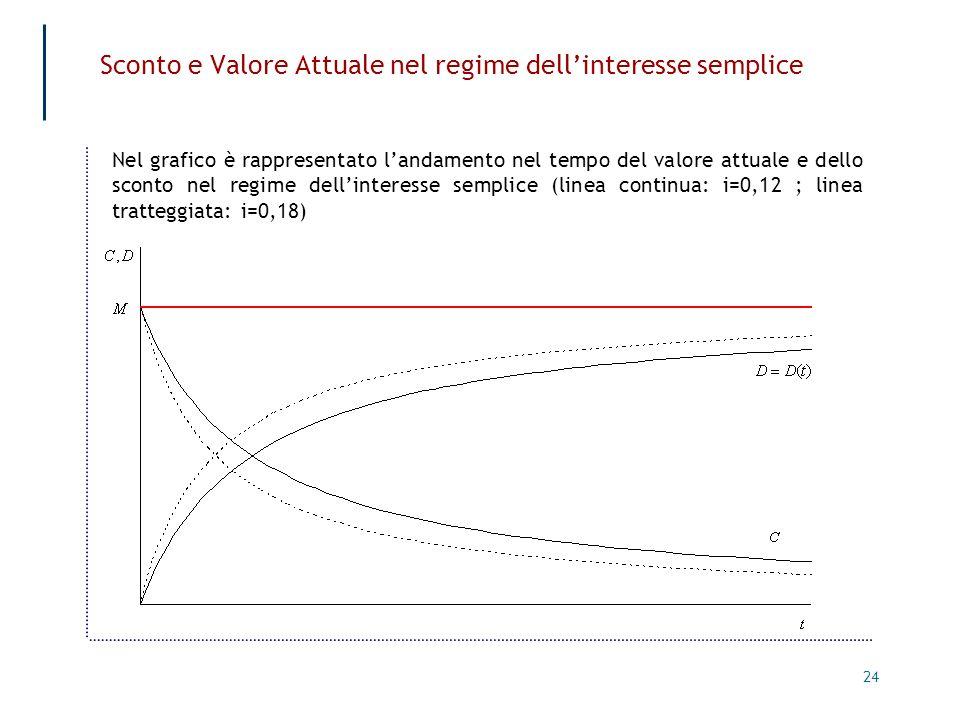 24 Sconto e Valore Attuale nel regime dellinteresse semplice Nel grafico è rappresentato landamento nel tempo del valore attuale e dello sconto nel re