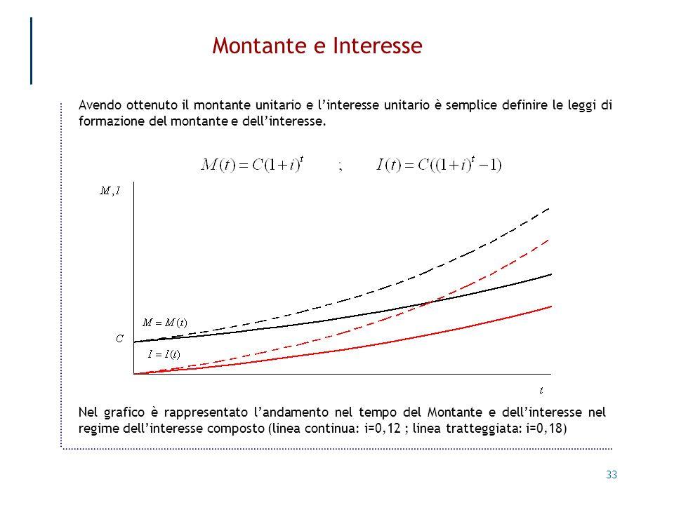 33 Montante e Interesse Avendo ottenuto il montante unitario e linteresse unitario è semplice definire le leggi di formazione del montante e dellinter