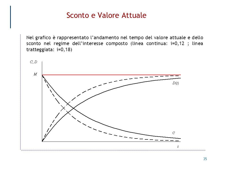 35 Sconto e Valore Attuale Nel grafico è rappresentato landamento nel tempo del valore attuale e dello sconto nel regime dellinteresse composto (linea