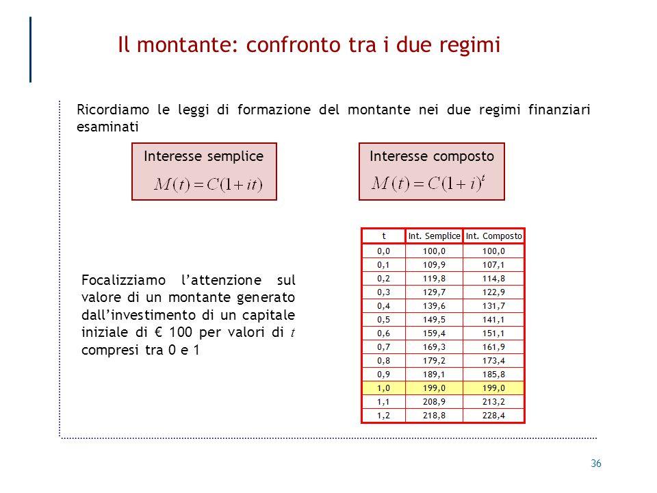 36 Il montante: confronto tra i due regimi Ricordiamo le leggi di formazione del montante nei due regimi finanziari esaminati Interesse sempliceIntere