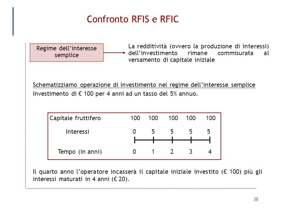 38 Confronto RFIS e RFIC Regime dellinteresse semplice Schematizziamo operazione di investimento nel regime dellinteresse semplice Investimento di 100