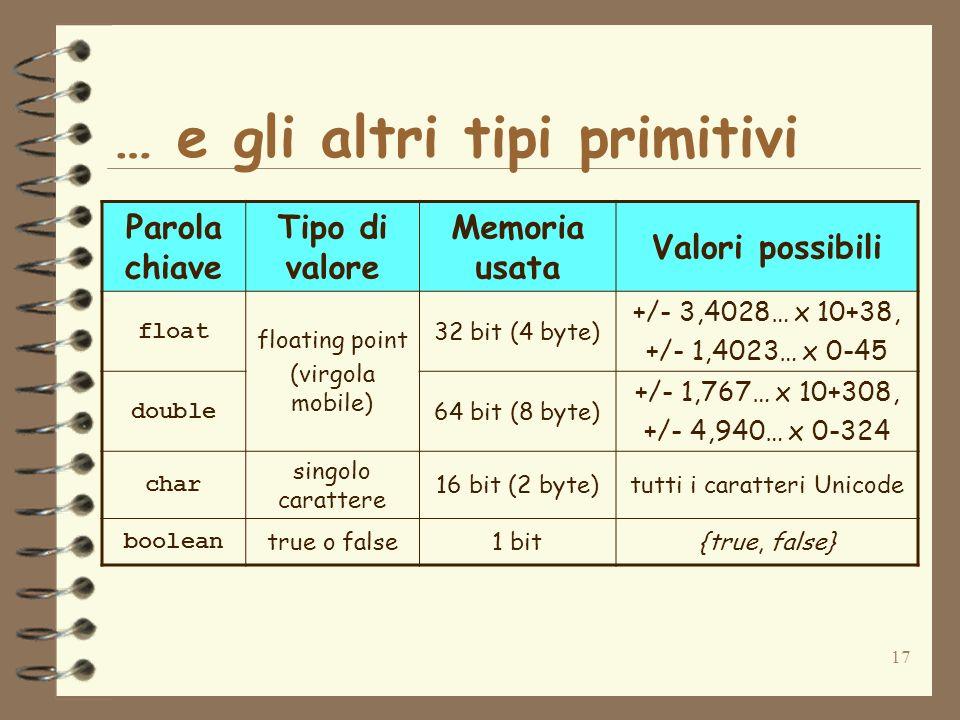 17 Parola chiave Tipo di valore Memoria usata Valori possibili float floating point (virgola mobile) 32 bit (4 byte) +/- 3,4028… x 10+38, +/- 1,4023… x 0-45 double 64 bit (8 byte) +/- 1,767… x 10+308, +/- 4,940… x 0-324 char singolo carattere 16 bit (2 byte)tutti i caratteri Unicode boolean true o false1 bit{true, false} … e gli altri tipi primitivi