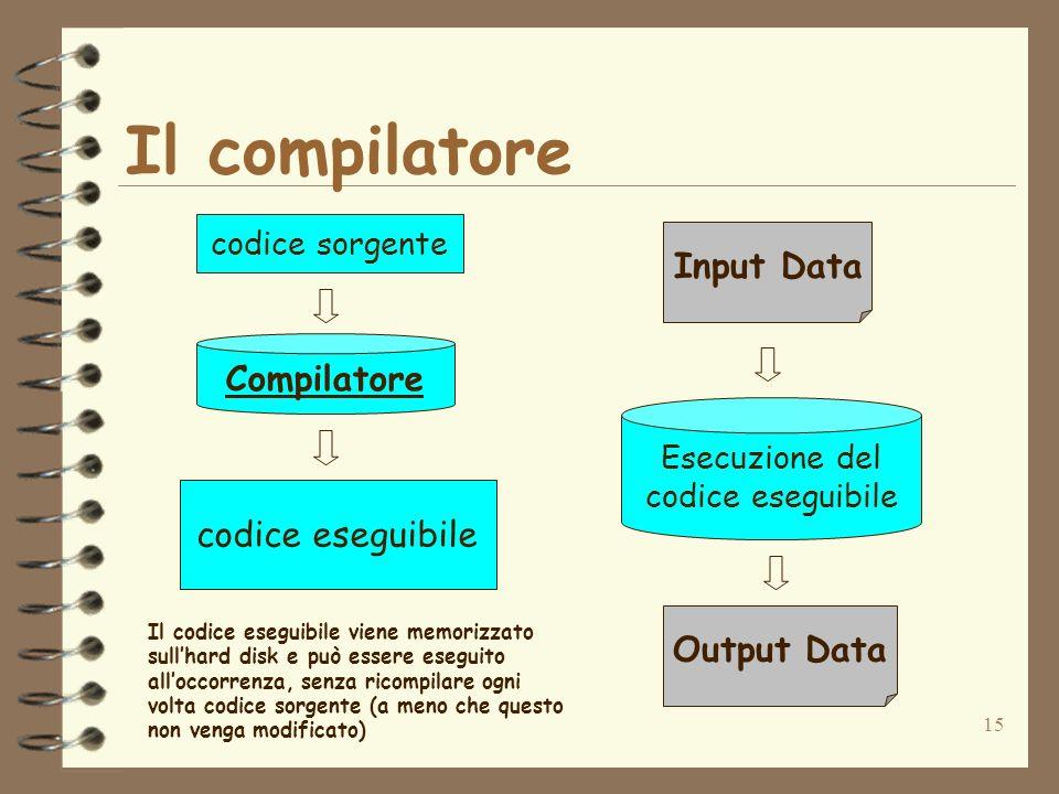 15 Il compilatore codice sorgente codice eseguibile Compilatore Esecuzione del codice eseguibile Input Data Output Data Il codice eseguibile viene mem