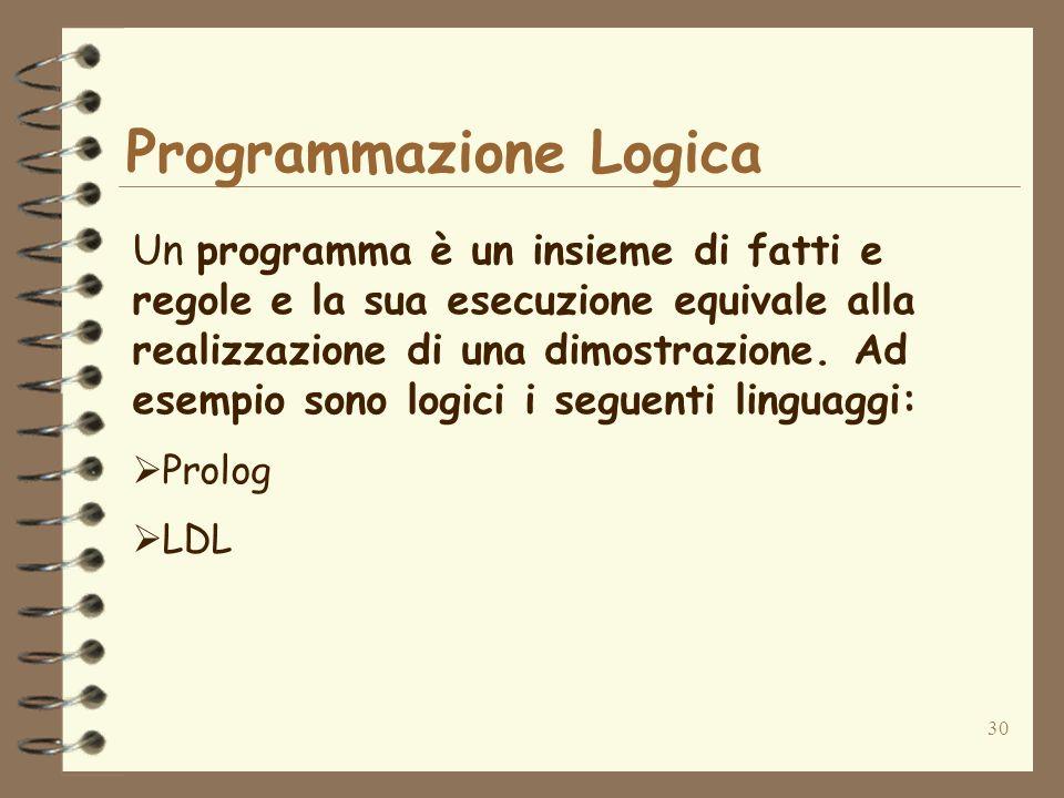 30 Programmazione Logica Un programma è un insieme di fatti e regole e la sua esecuzione equivale alla realizzazione di una dimostrazione. Ad esempio