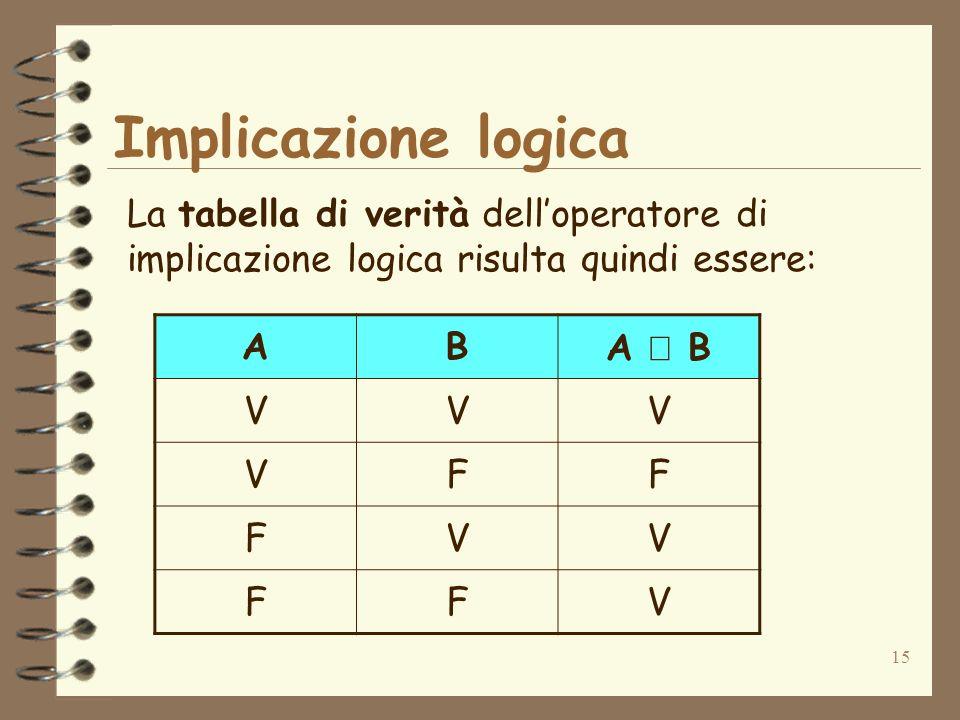 15 La tabella di verità delloperatore di implicazione logica risulta quindi essere: ABA B VVV VFF FVV FFV Implicazione logica