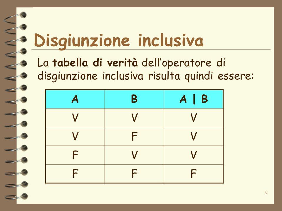 9 La tabella di verità delloperatore di disgiunzione inclusiva risulta quindi essere: ABA | B VVV VFV FVV FFF Disgiunzione inclusiva