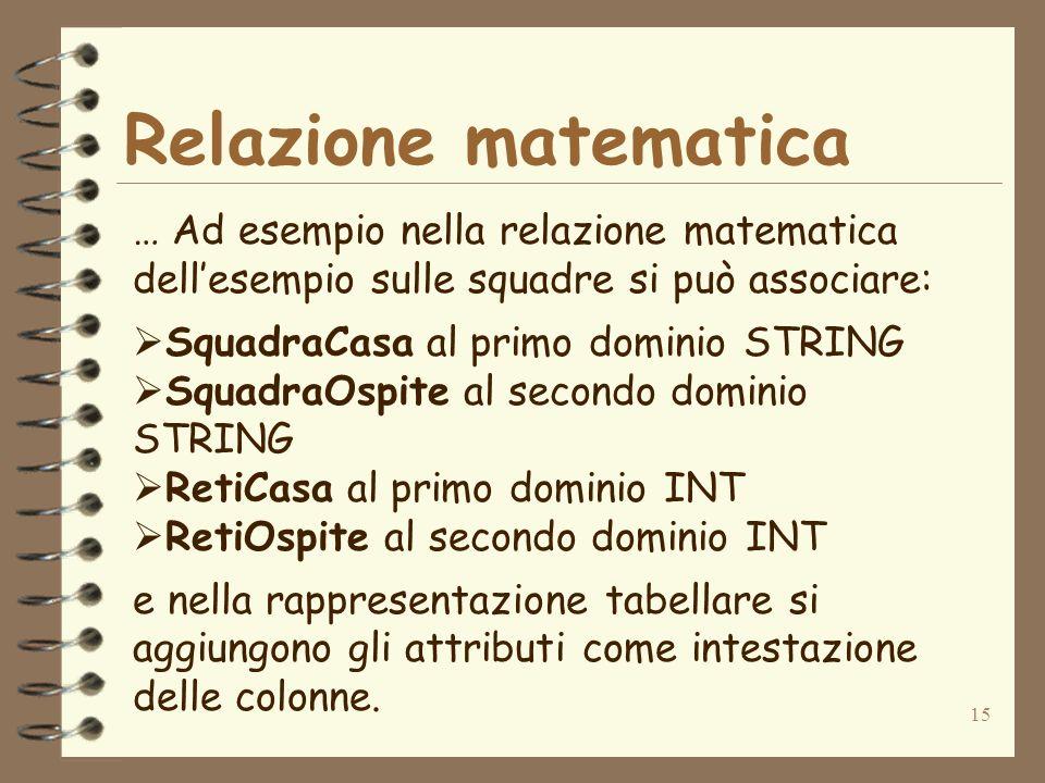 15 Relazione matematica … Ad esempio nella relazione matematica dellesempio sulle squadre si può associare: SquadraCasa al primo dominio STRING Squadr