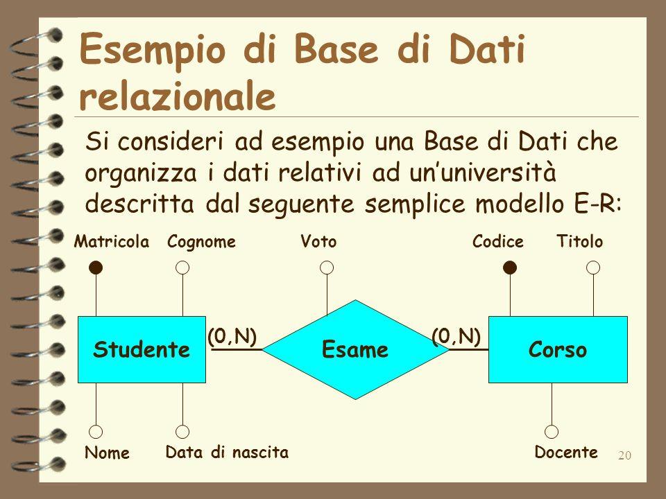 20 Esempio di Base di Dati relazionale Si consideri ad esempio una Base di Dati che organizza i dati relativi ad ununiversità descritta dal seguente s