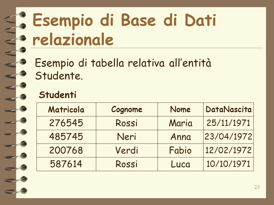 23 Esempio di Base di Dati relazionale Esempio di tabella relativa allentità Studente. 276545Rossi 485745Neri 200768Verdi 587614Rossi Maria Anna Fabio