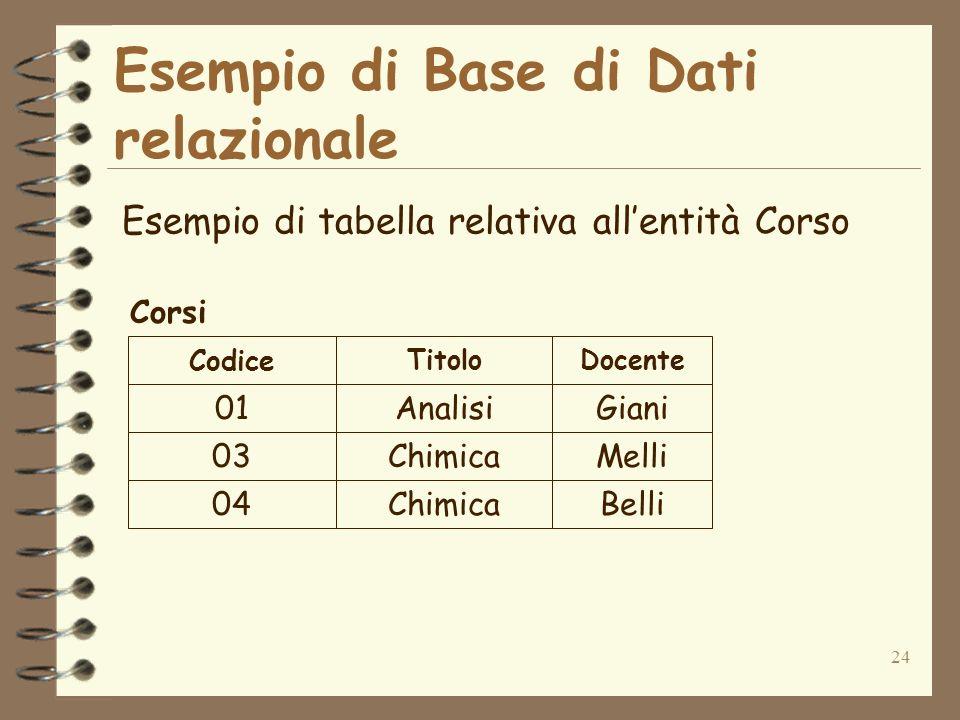 24 Esempio di Base di Dati relazionale Esempio di tabella relativa allentità Corso 01Analisi 03Chimica 04Chimica Giani Melli Belli Codice TitoloDocent