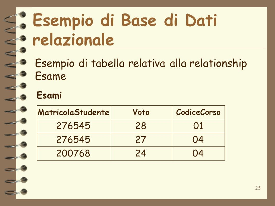 25 Esempio di Base di Dati relazionale Esempio di tabella relativa alla relationship Esame 27654528 27654527 20076824 01 04 MatricolaStudente VotoCodi