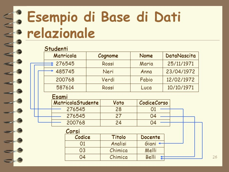 26 Esempio di Base di Dati relazionale 276545Rossi 485745Neri 200768Verdi 587614Rossi Maria Anna Fabio Luca 25/11/1971 23/04/1972 12/02/1972 10/10/197