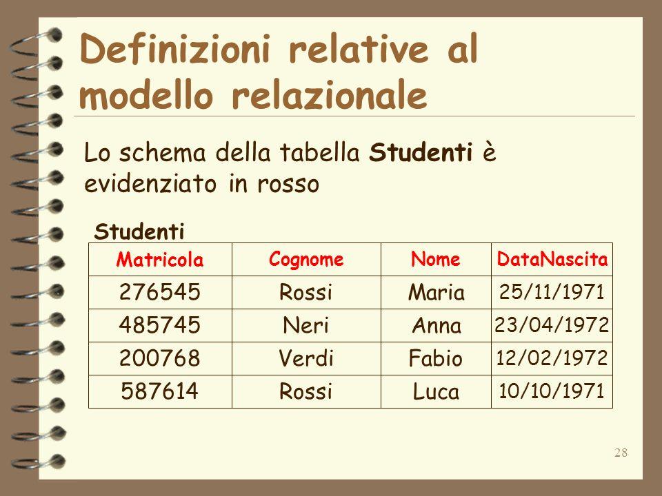 28 Definizioni relative al modello relazionale Lo schema della tabella Studenti è evidenziato in rosso 276545Rossi 485745Neri 200768Verdi 587614Rossi