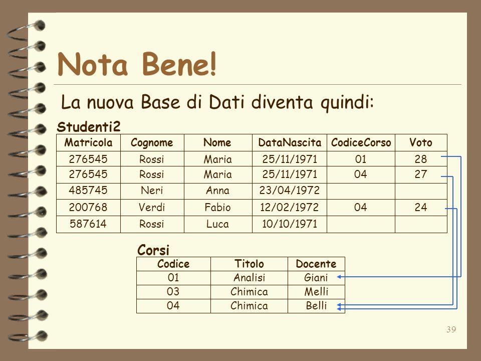 39 Nota Bene! La nuova Base di Dati diventa quindi: 276545Rossi 485745Neri 200768Verdi 587614Rossi Maria Anna Fabio Luca 25/11/1971 23/04/1972 12/02/1