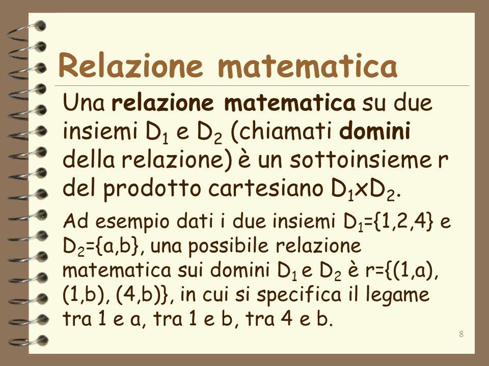 8 Relazione matematica Una relazione matematica su due insiemi D 1 e D 2 (chiamati domini della relazione) è un sottoinsieme r del prodotto cartesiano