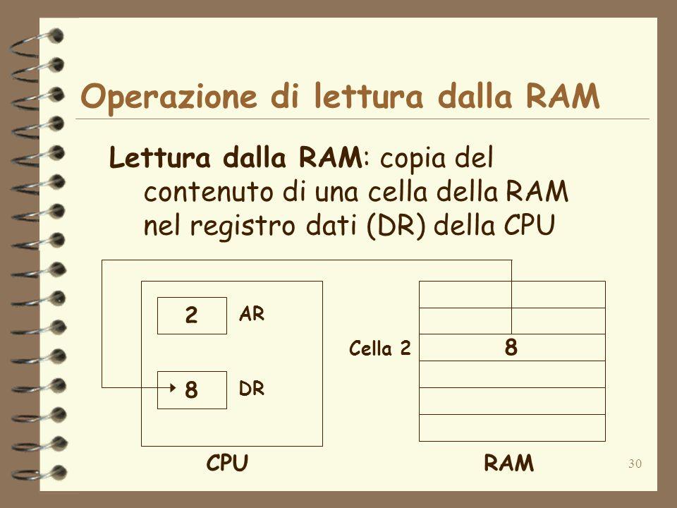 30 Operazione di lettura dalla RAM Lettura dalla RAM: copia del contenuto di una cella della RAM nel registro dati (DR) della CPU 8 Cella 2 RAM 2 8 AR DR CPU