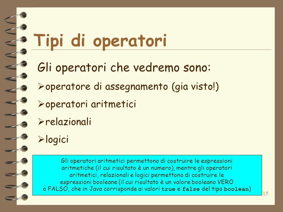 15 Tipi di operatori Gli operatori che vedremo sono: operatore di assegnamento (gia visto!) operatori aritmetici relazionali logici Gli operatori aritmetici permettono di costruire le espressioni aritmetiche (il cui risultato è un numero), mentre gli operatori aritmetici, relazionali e logici permettono di costruire le espressioni booleane (il cui risultato è un valore booleano VERO o FALSO, che in Java corrisponde ai valori true e false del tipo boolean )