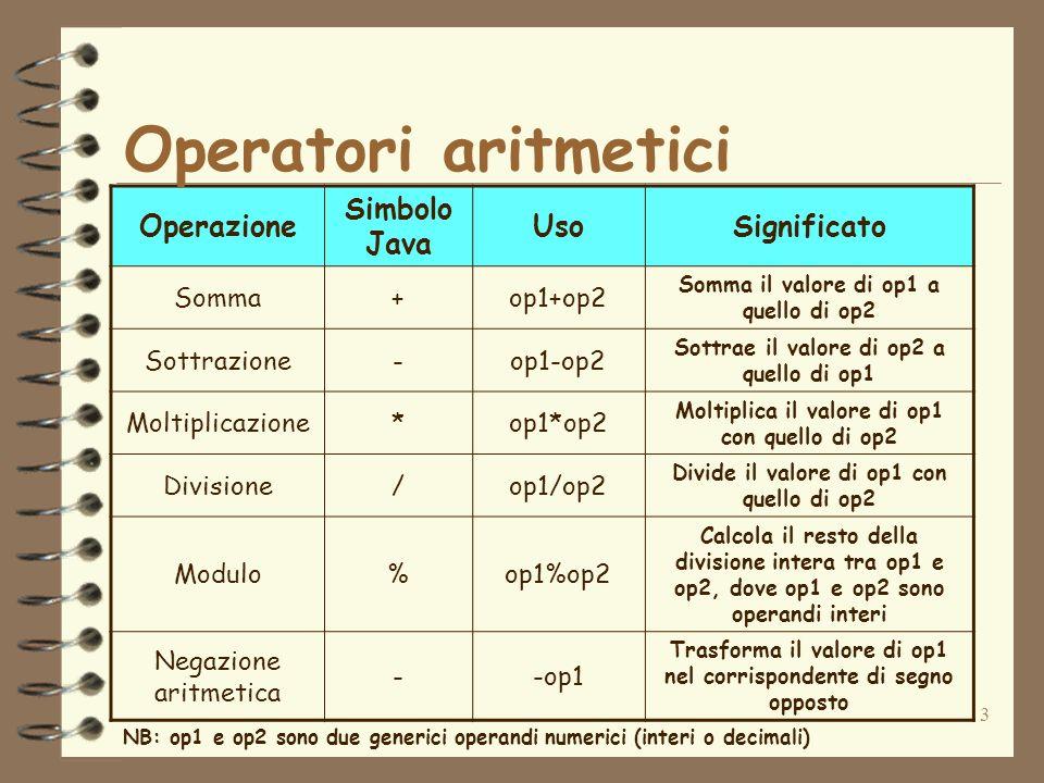 3 Operazione Simbolo Java UsoSignificato Somma+op1+op2 Somma il valore di op1 a quello di op2 Sottrazione-op1-op2 Sottrae il valore di op2 a quello di