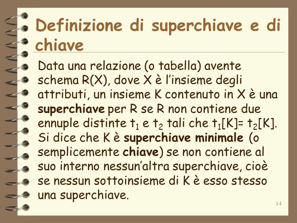 14 Definizione di superchiave e di chiave Data una relazione (o tabella) avente schema R(X), dove X è linsieme degli attributi, un insieme K contenuto