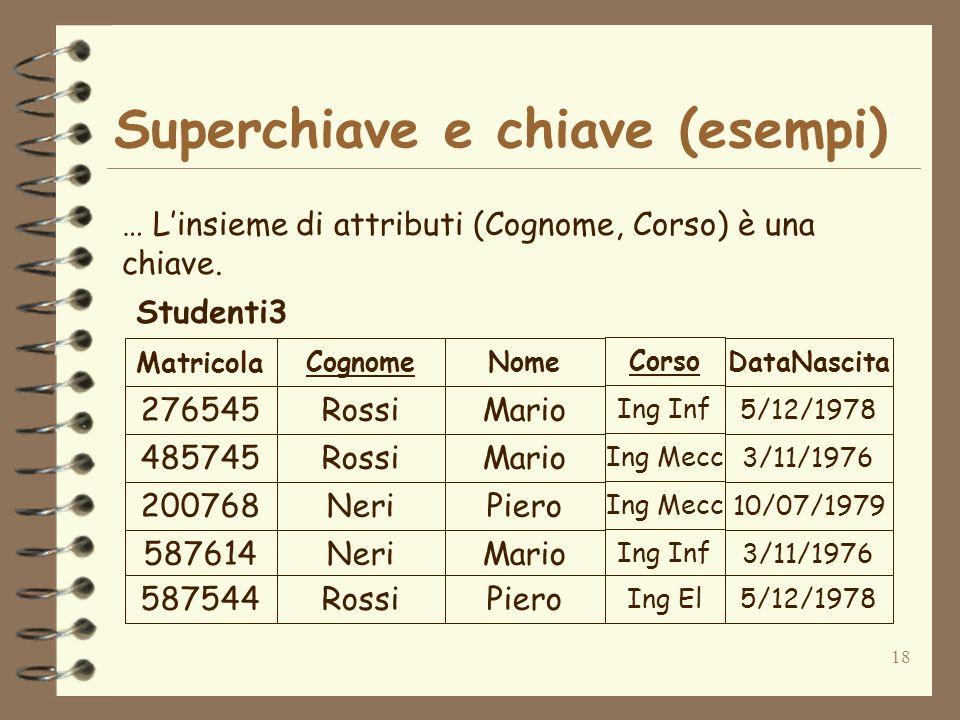 18 Superchiave e chiave (esempi) … Linsieme di attributi (Cognome, Corso) è una chiave. 276545Rossi 485745Rossi 200768Neri 587614Neri Mario Piero Mari