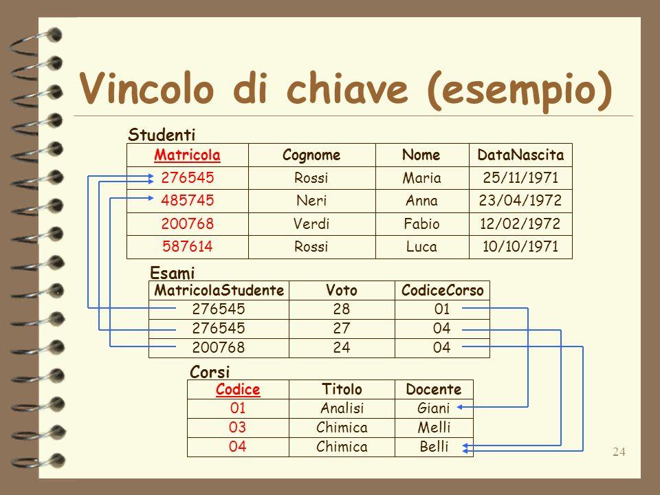24 Vincolo di chiave (esempio) 276545Rossi 485745Neri 200768Verdi 587614Rossi Maria Anna Fabio Luca 25/11/1971 23/04/1972 12/02/1972 10/10/1971 Matric