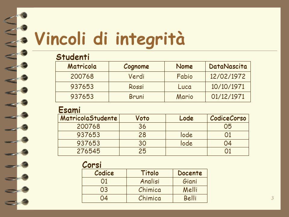 3 Vincoli di integrità 200768Verdi 937653Rossi 937653Bruni Fabio Luca Mario 12/02/1972 10/10/1971 01/12/1971 MatricolaCognomeNomeDataNascita 01Analisi