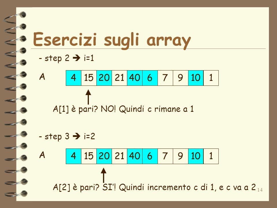 14 Esercizi sugli array 152179 42040610 1 A - step 2 i=1 A[1] è pari? NO! Quindi c rimane a 1 152179 42040610 1 A - step 3 i=2 A[2] è pari? SI! Quindi