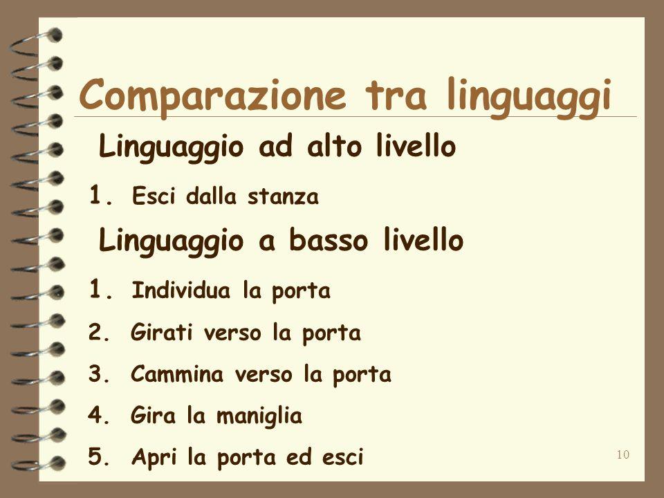10 Comparazione tra linguaggi Linguaggio ad alto livello 1. Esci dalla stanza Linguaggio a basso livello 1. Individua la porta 2. Girati verso la port
