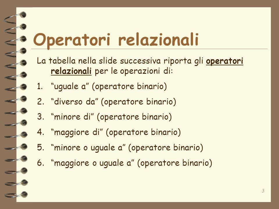 3 Operatori relazionali La tabella nella slide successiva riporta gli operatori relazionali per le operazioni di: 1.uguale a (operatore binario) 2.div