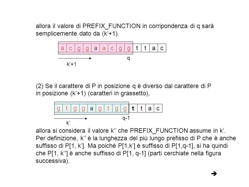 k A questo punto, si può ricadere nel caso (1) in cui il carattere di P in posizione q è uguale al carattere di P in posizione (k+1) (caratteri in grassetto).