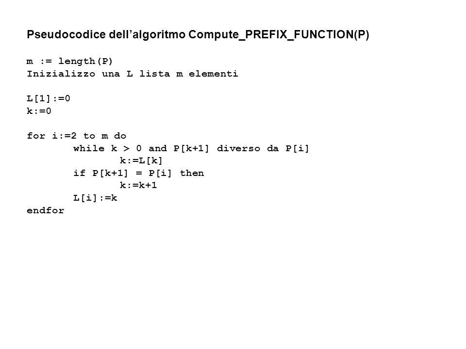 Pseudocodice dellalgoritmo Compute_PREFIX_FUNCTION(P) m := length(P) Inizializzo una L lista m elementi L[1]:=0 k:=0 for i:=2 to m do while k > 0 and