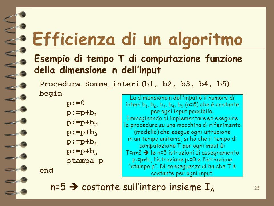 25 Efficienza di un algoritmo Esempio di tempo T di computazione funzione della dimensione n dellinput Procedura Somma_interi(b1, b2, b3, b4, b5) begin p:=0 p:=p+b 1 p:=p+b 2 p:=p+b 3 p:=p+b 4 p:=p+b 5 stampa p end n=5 costante sullintero insieme I A La dimensione n dellinput è il numero di interi b 1, b 2, b 3, b 4, b 5 (n=5) che è costante per ogni input possibile.