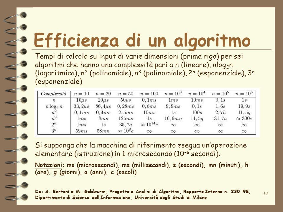 32 Efficienza di un algoritmo Tempi di calcolo su input di varie dimensioni (prima riga) per sei algoritmi che hanno una complessità pari a n (lineare), nlog 2 n (logaritmica), n 2 (polinomiale), n 3 (polinomiale), 2 n (esponenziale), 3 n (esponenziale) Si supponga che la macchina di riferimento esegua unoperazione elementare (istruzione) in 1 microsecondo (10 -6 secondi).
