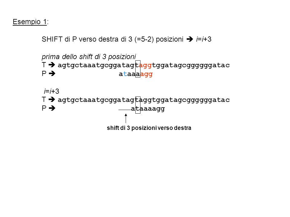 Esempio 1: SHIFT di P verso destra di 3 (=5-2) posizioni i=i+3 prima dello shift di 3 posizioni T agtgctaaatgcggatagtaggtggatagcggggggatac P ataaaagg i=i+3 T agtgctaaatgcggatagtaggtggatagcggggggatac P ataaaagg shift di 3 posizioni verso destra