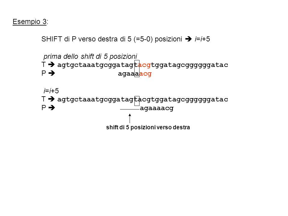 Esempio 3: SHIFT di P verso destra di 5 (=5-0) posizioni i=i+5 prima dello shift di 5 posizioni T agtgctaaatgcggatagtacgtggatagcggggggatac P agaaaacg i=i+5 T agtgctaaatgcggatagtacgtggatagcggggggatac P agaaaacg shift di 5 posizioni verso destra