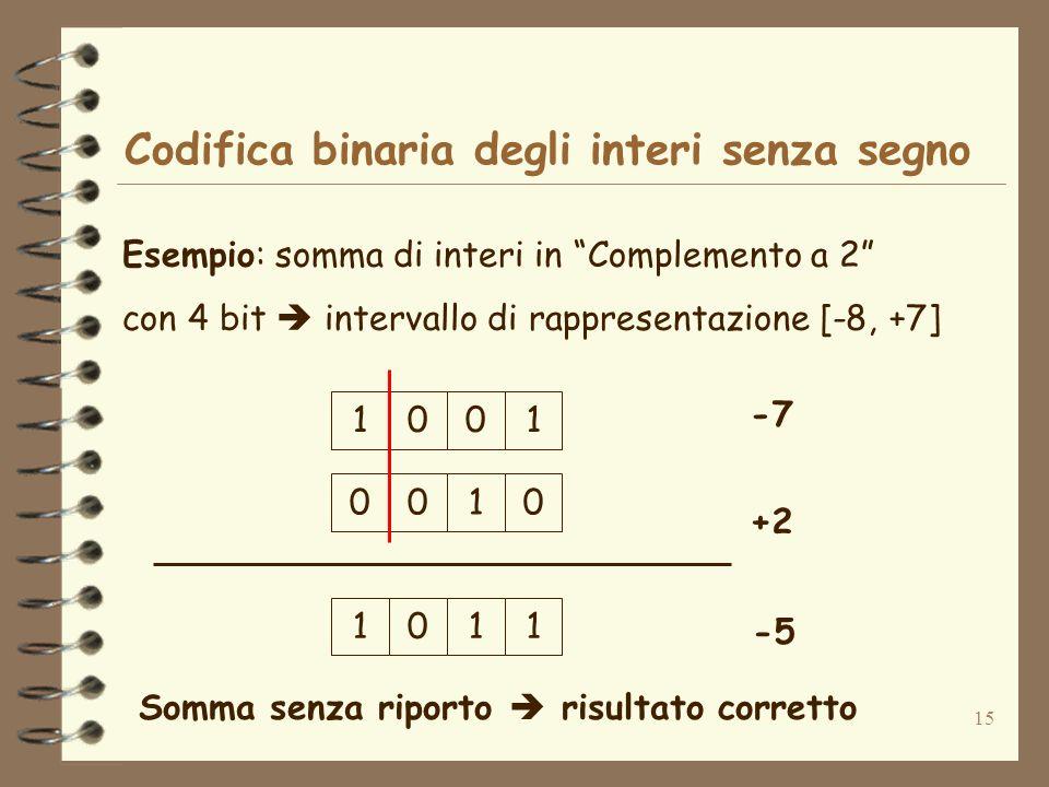 15 Codifica binaria degli interi senza segno Esempio: somma di interi in Complemento a 2 con 4 bit intervallo di rappresentazione [-8, +7] 0011 -7 +2