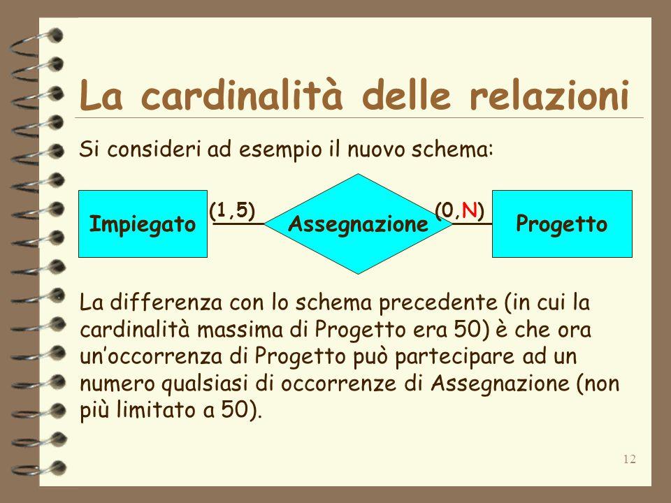 12 La cardinalità delle relazioni Si consideri ad esempio il nuovo schema: Assegnazione ImpiegatoProgetto (1,5)(0,N) La differenza con lo schema prece