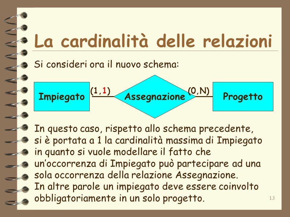 13 La cardinalità delle relazioni Si consideri ora il nuovo schema: Assegnazione ImpiegatoProgetto (1,1)(0,N) In questo caso, rispetto allo schema pre