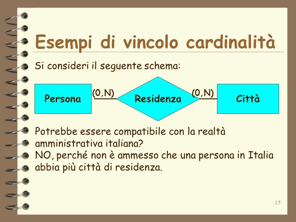 15 Esempi di vincolo cardinalità Si consideri il seguente schema: Residenza PersonaCittà (0,N) Potrebbe essere compatibile con la realtà amministrativ