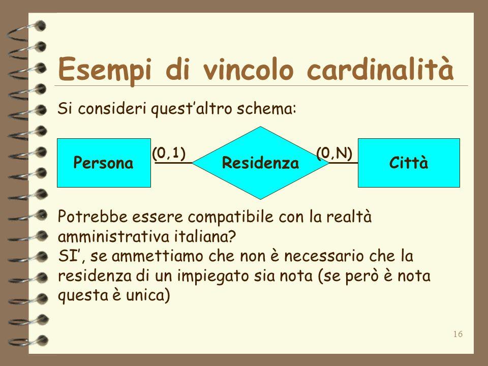 16 Esempi di vincolo cardinalità Si consideri questaltro schema: Residenza PersonaCittà (0,1)(0,N) Potrebbe essere compatibile con la realtà amministr