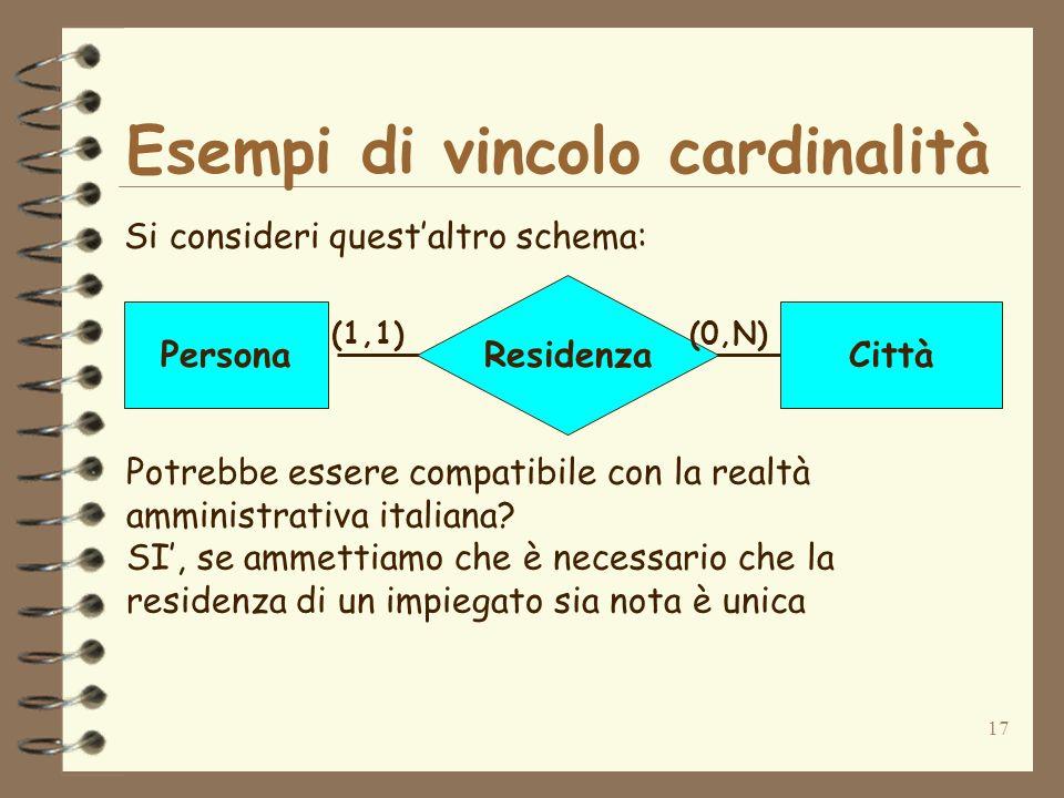 17 Esempi di vincolo cardinalità Si consideri questaltro schema: Residenza PersonaCittà (1,1)(0,N) Potrebbe essere compatibile con la realtà amministr